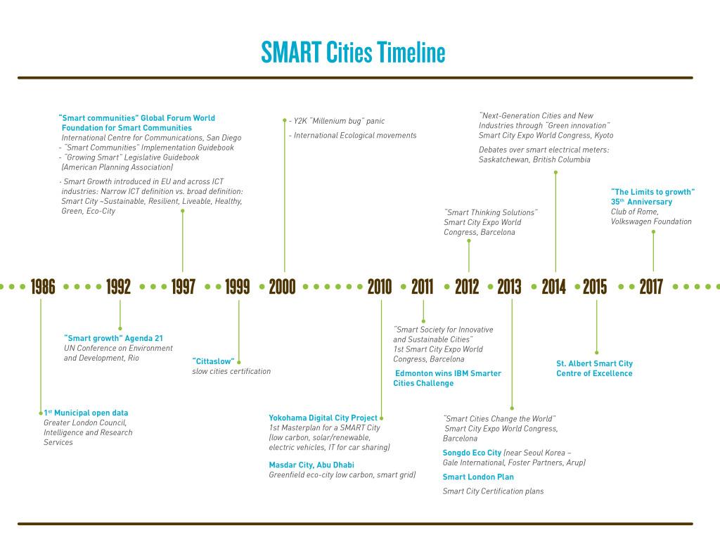 SMART Cities Timeline
